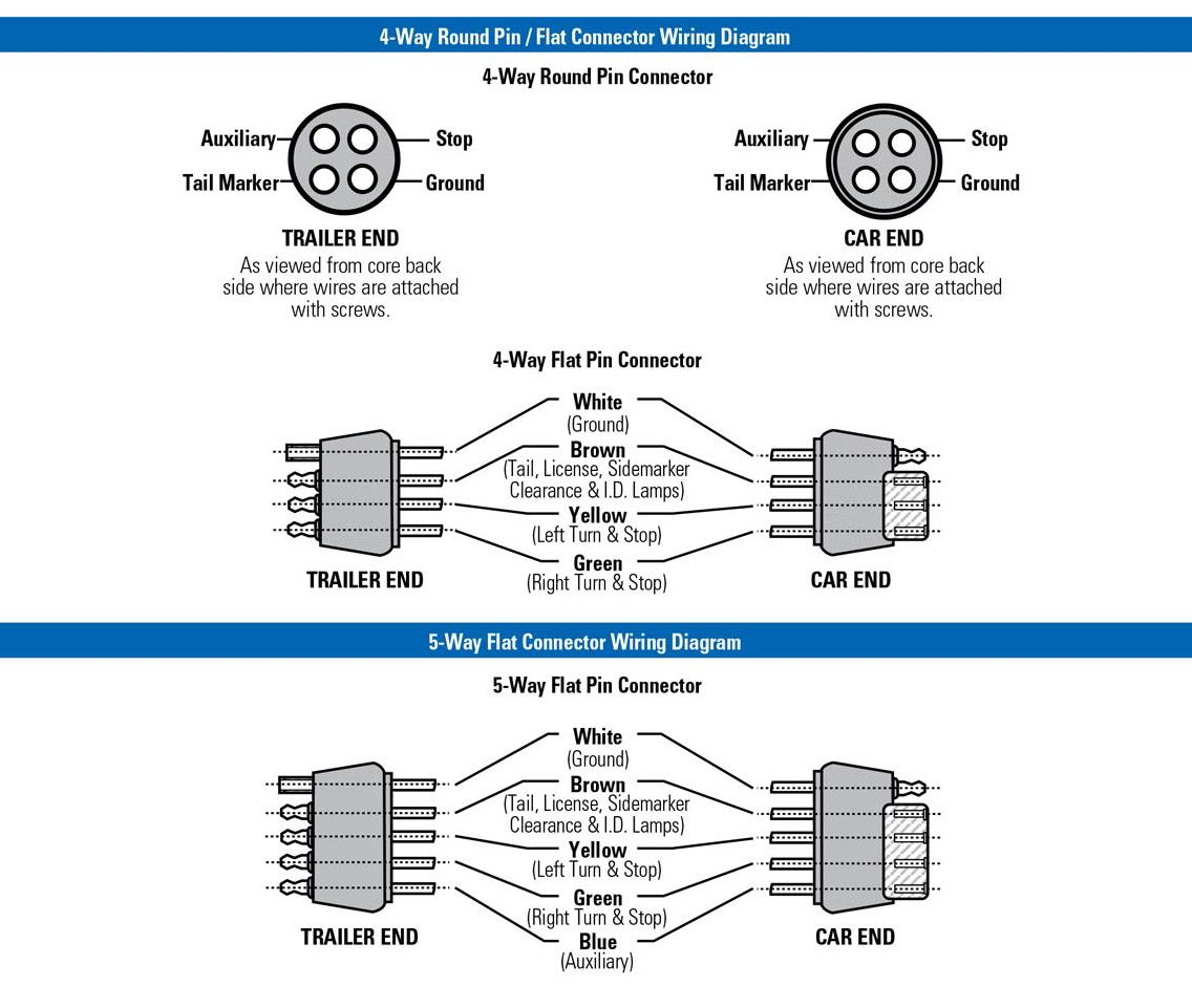 Trailer Wiring Diagram 4 Wire Way Pin For 7 Connector | Rv | Trailer - Wiring Diagram For Boat Trailer