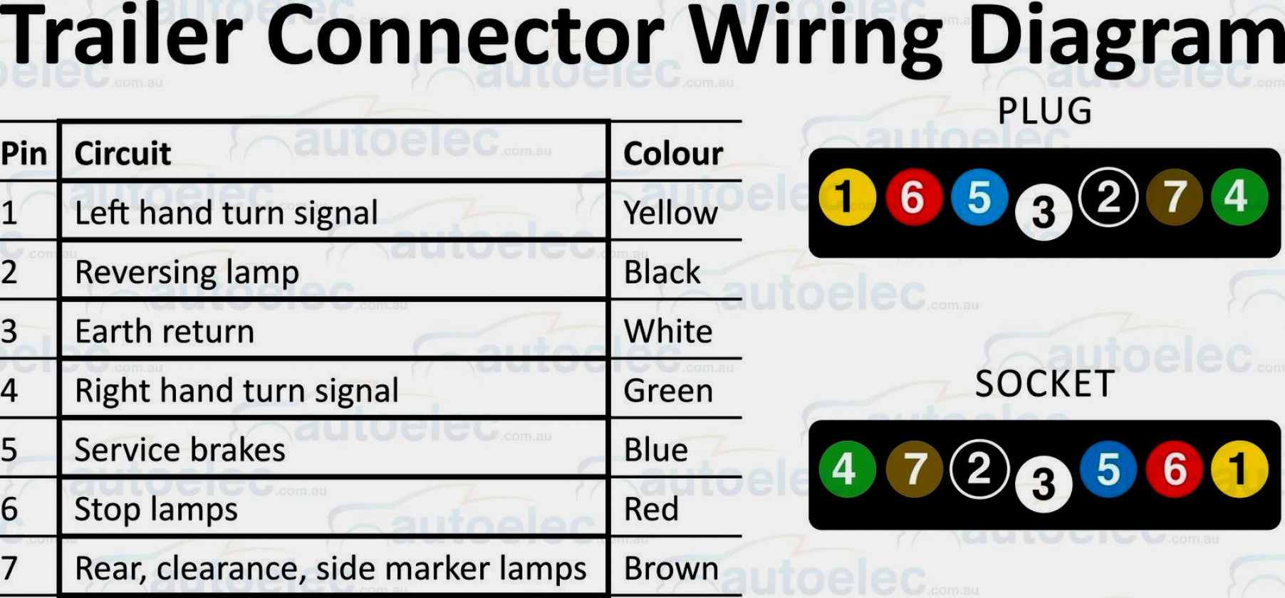 Trailer Wiring Diagram 5 Core | Best Wiring Library - 5 Core Trailer Wiring Diagram