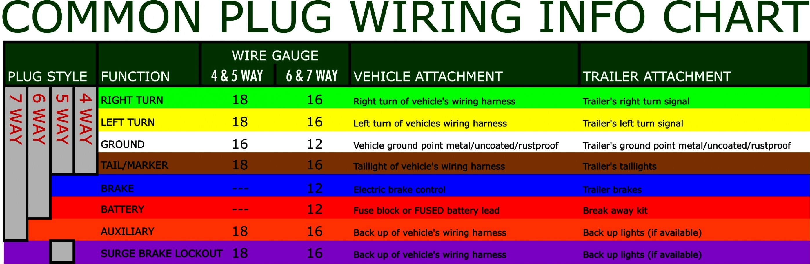 Trend Of 7 Way Round Trailer Wiring Diagram On Pin Light Six - Trailer Wiring Diagram 6 Way Round