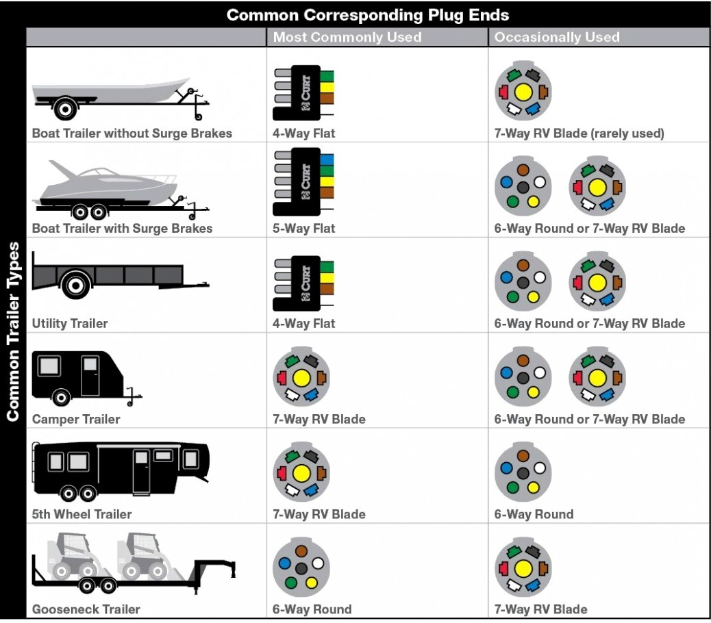 Trend Of 7 Way Round Trailer Wiring Diagram On Pin Light Six - Trailer Wiring Diagram 7 Way Round