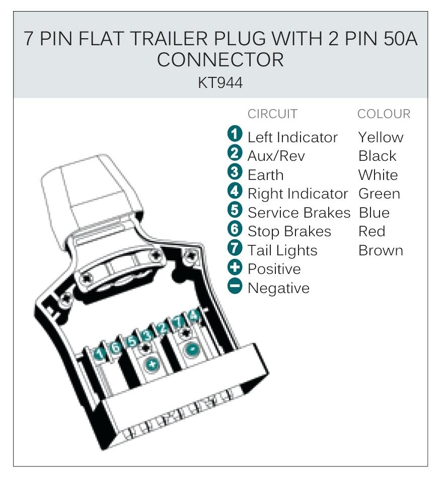Vechicle Trailer Connector Wiring - Best Secret Wiring Diagram • - Wiring Diagram Trailer South Africa