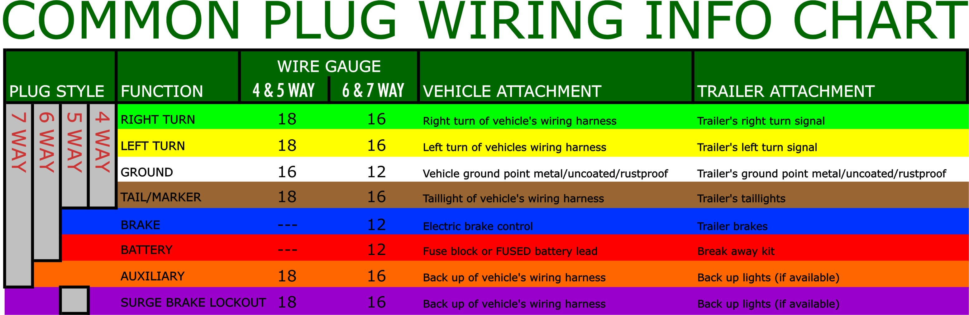 What Are The Most Common Trailer Plugs? - 4 Way Connector Trailer Wiring Diagram