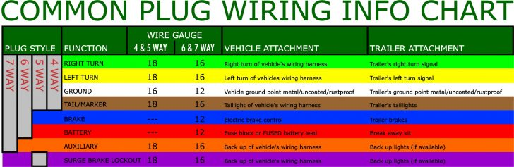6 Way To 7 Way Trailer Wiring Diagram
