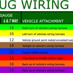 What Are The Most Common Trailer Plugs?   7 Blade R V Trailer Plug Wiring Diagram