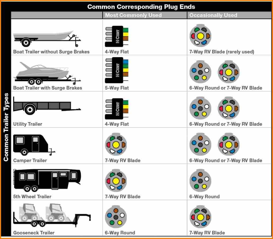 Trailer Wiring Diagram 7 Pin 5 Wires Flat | Trailer Wiring Diagram on yamaha jog 50cc cdi box diagram, 5 pin cable, 5 pin wire harness, chinese atv cdi diagram, 6 wire cdi box diagram, xlr pin diagram, pinout diagram, 5 pin relay, 49 cc 5 wire diagram, 5 pin speaker, 5 pin to 3 pin dmx diagram, 5 pin regulator, 5 pin power, 7 pin harness diagram, 5 pin horn, 5 prong ignition switch diagram, 5 pin capacitor, five wire cdi diagram, 5 pin connector, 5 pin thermostat,
