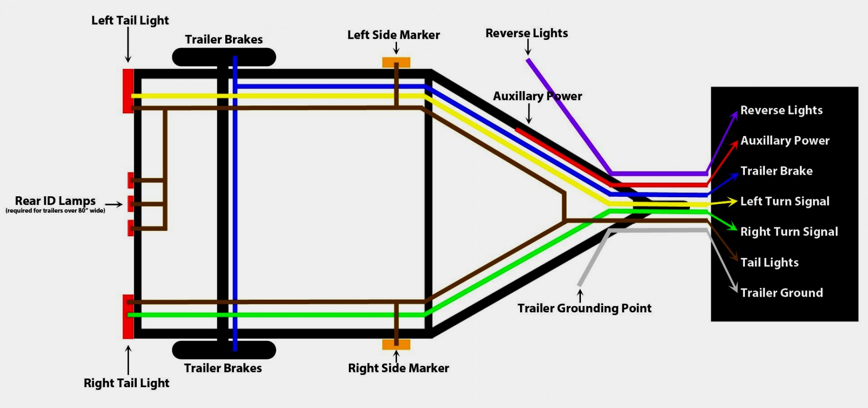 Wiring Diagram For Car Trailer Lights - Schematics Wiring Diagram - Car Trailer Wiring Diagram Uk