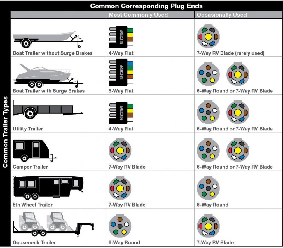 Wiring Diagrams 6 Way Trailer Plug 7 Pin 4 Wire Flat With Diagram - Trailer Wiring Diagram 6 Way
