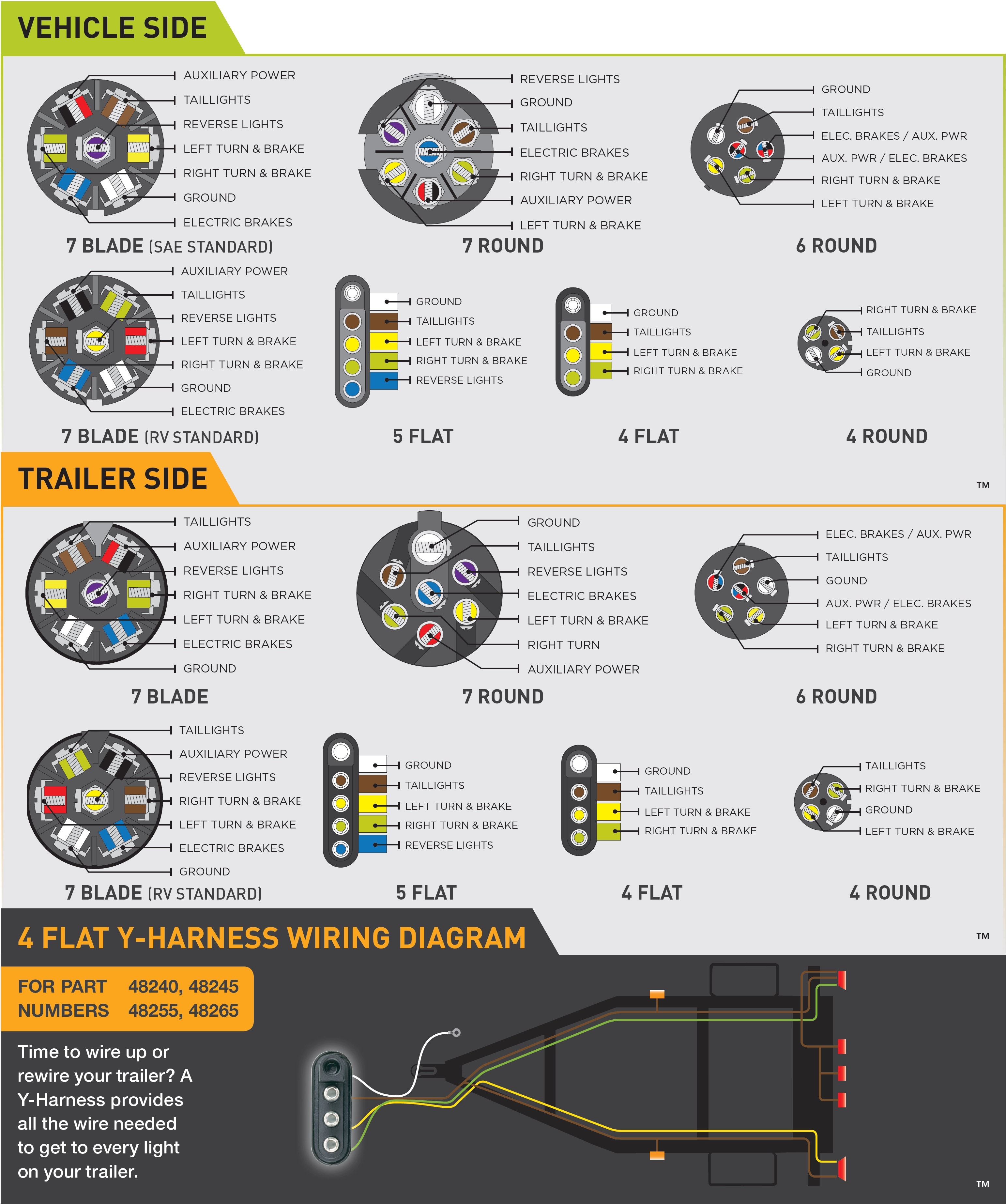 Wiring Guides - Trailer Wiring Diagram 7 Pin 5 Wires Flat